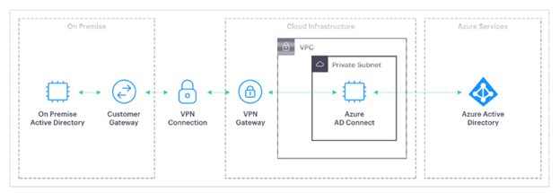Azure Starter Pack Architecture