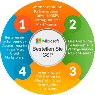 Umwandlung zu CSP