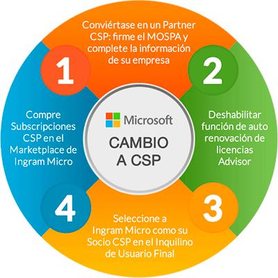 Cambio a CSP