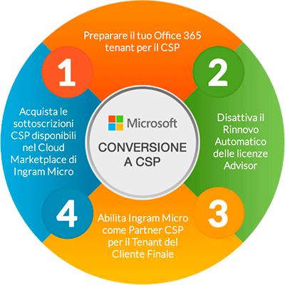 Conversione a CSP