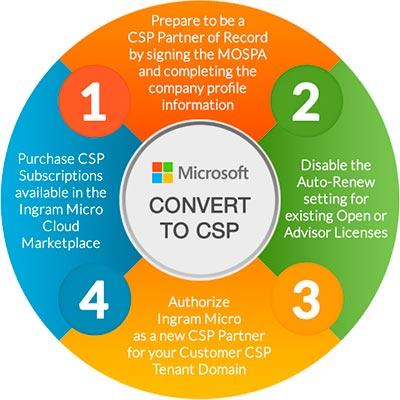 Convert to CSP