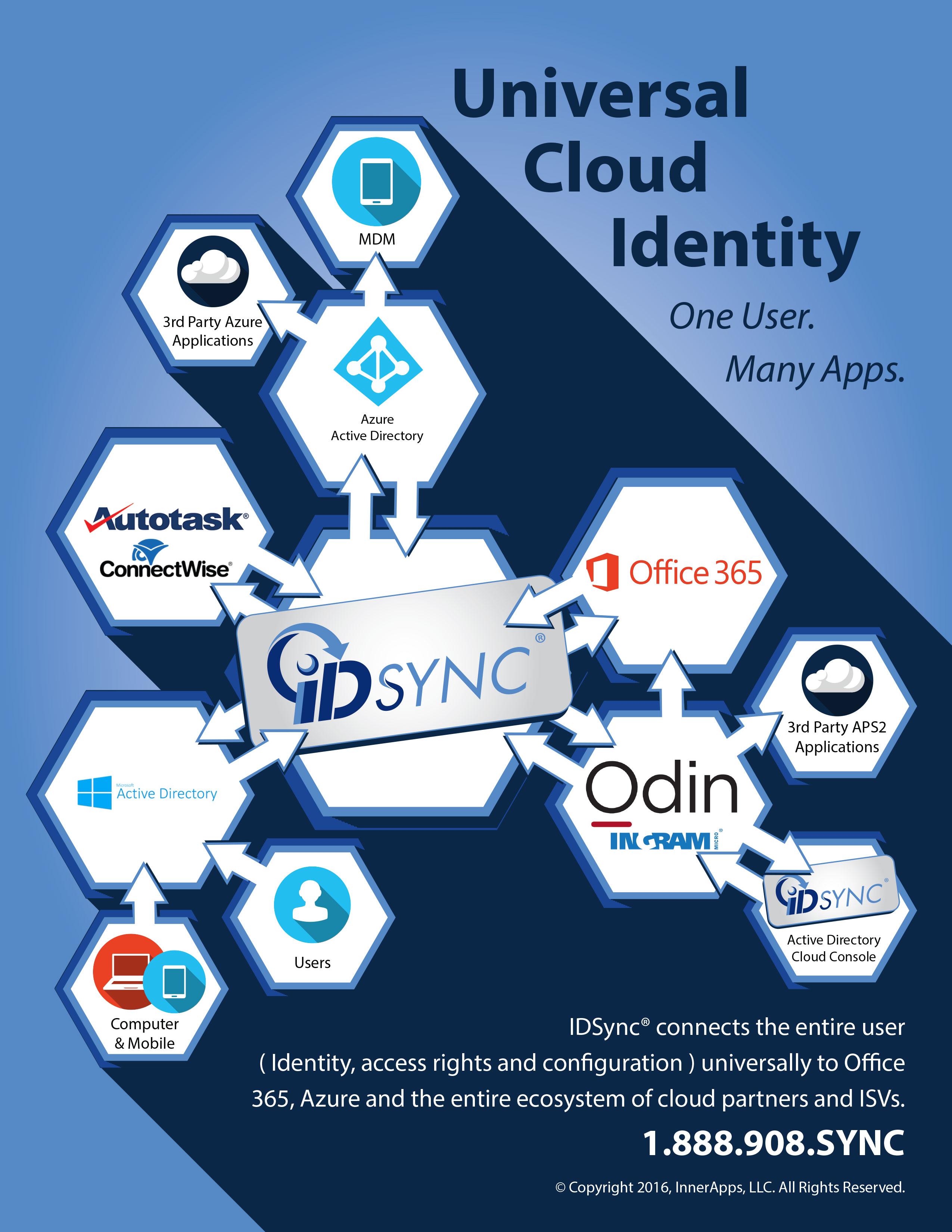 IDSync Diagram