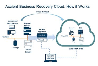 Axcient Business Recovery Cloud diagram