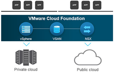VMware Cloud Foundation diagram