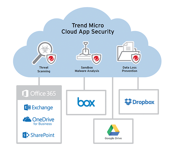 Trend Micro Cloud App Security Diagram